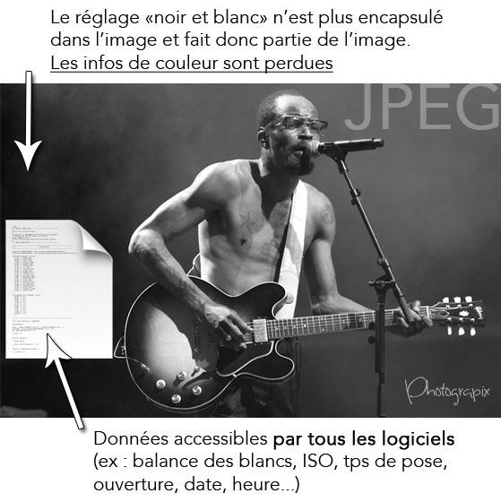 Fonctionnement fichier JPEG