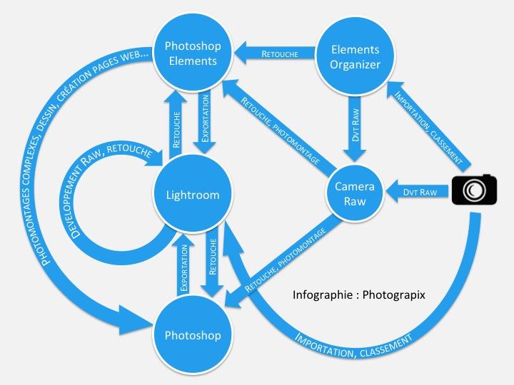 Flux entre Photoshop, Photoshop Elements, Lightroom, Elements Organizer et Camera Raw