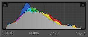 L'histogramme tel que présenté dans Lightroom affiche les données par couches de couleur