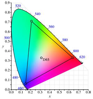 L'espace couleur Adobe RVB