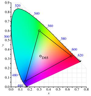 L'espace couleur sRGB