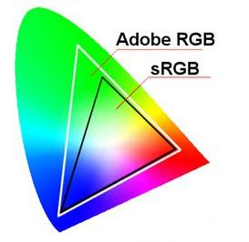 espace de couleur sRVB et Adobe RVB